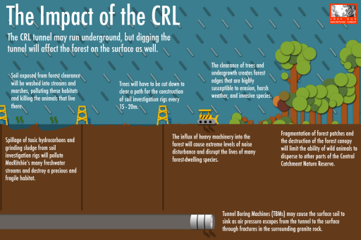 Impact of CRL