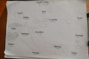 Some of the English words I was trying to teach the kids. Picture drawn by John Bailey Cox.